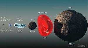 مقایسه ابعاد ویروس کرونا و ذراتی که توسط ماسک فیلتر می شوند.