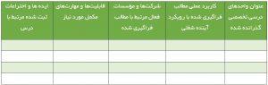 جدول ارتباط ایده ها، شرکت ها و دروس دانشگاهی