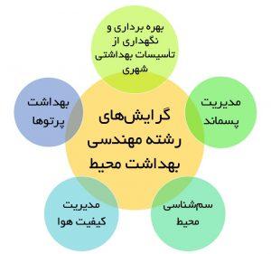 گرایش های رشته مهندسی بهداشت محیط مدیریت پسماند بهداشت پرتوها مدیریت کیفیت هوا سم شناسی محیط مدیریت پسماند